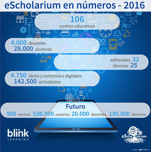 Proyecto eScholarium en números