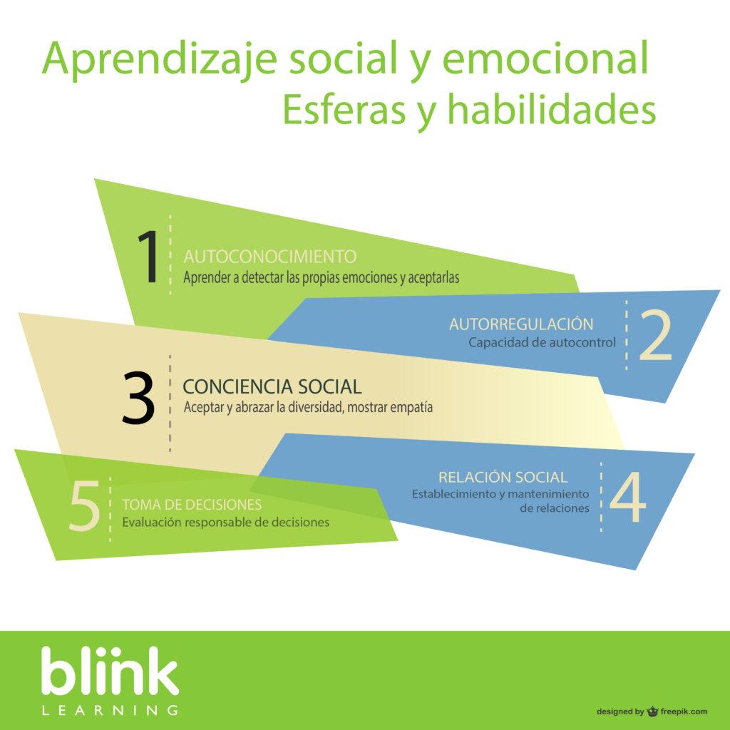 Esferas del aprendizaje social y emocional