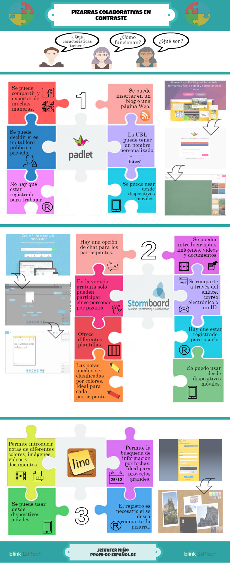 Infografía sobre las pizarras colaborativas en educación