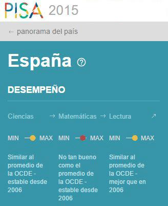resultados Espana informe PISA 2015