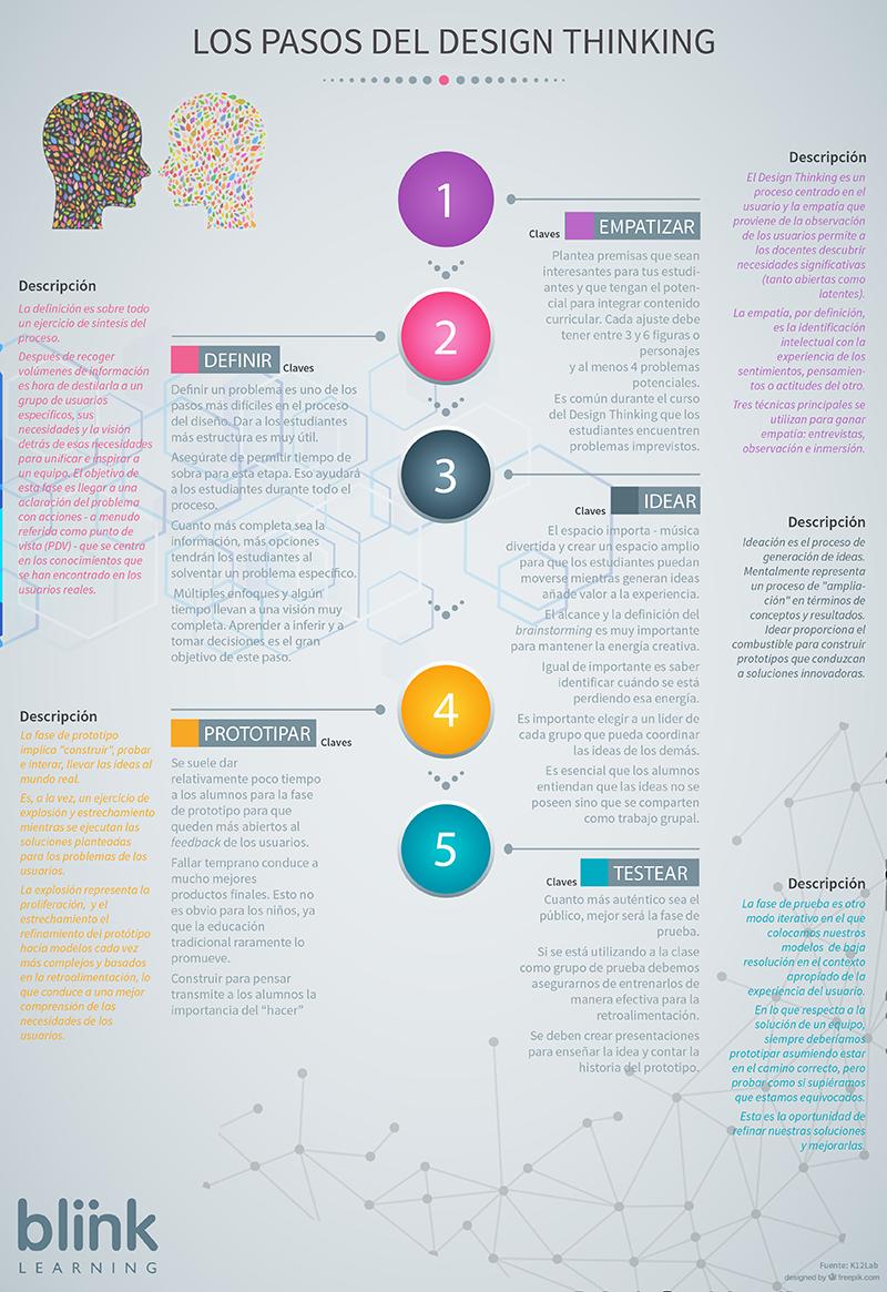 info_design_thinking2