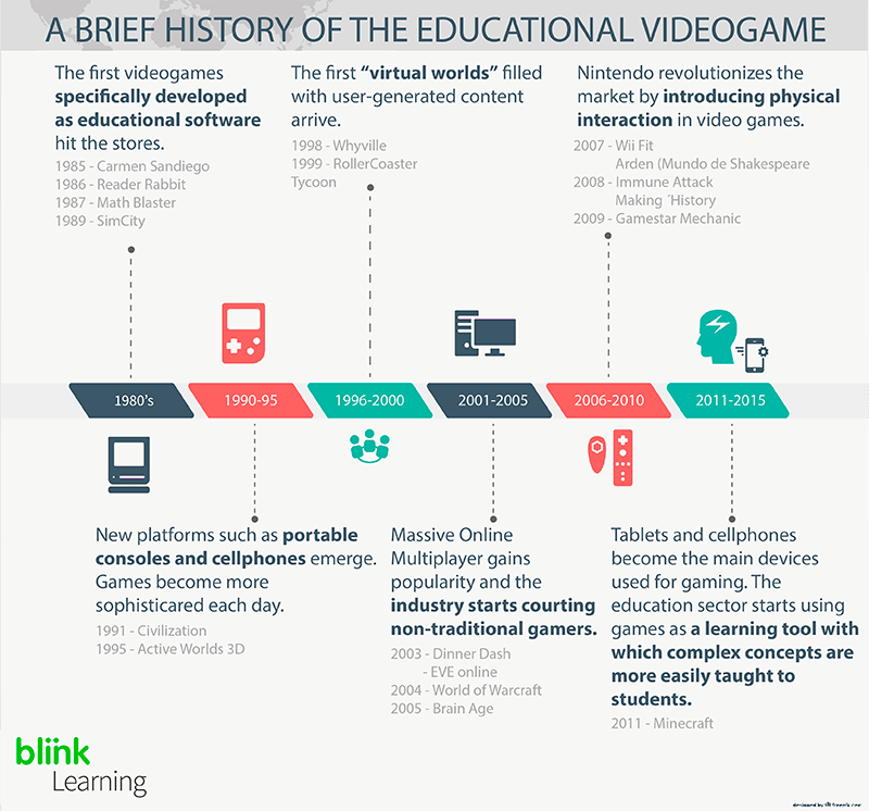 A History of the educational videogame