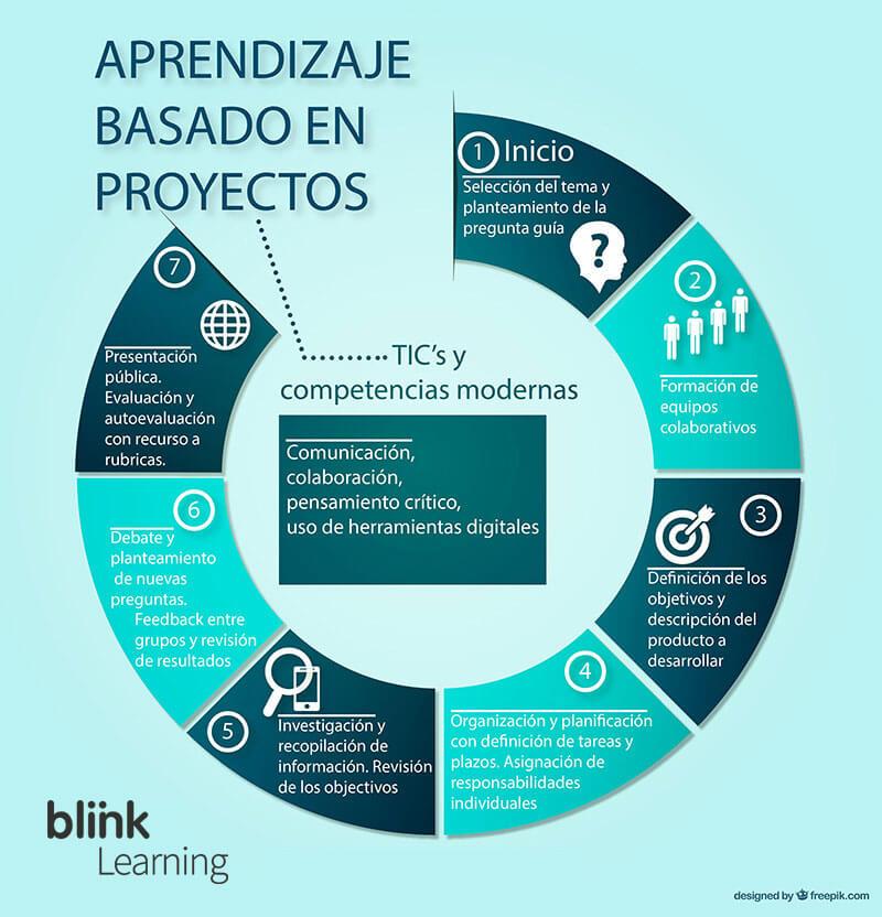 abp_aprendizaje basado en proyectos
